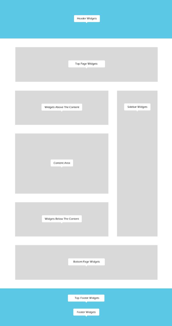 gutentype-layout